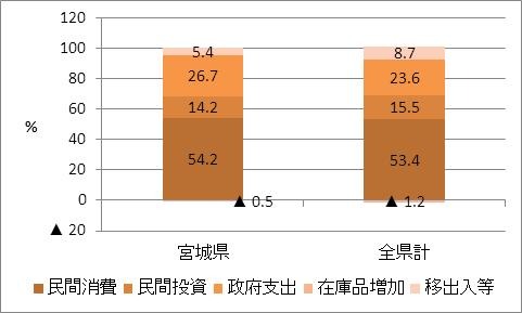 の宮城県名目GDP比率