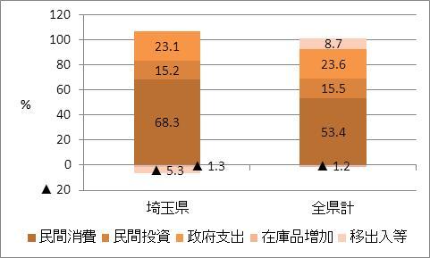 埼玉県の名目GDP比率