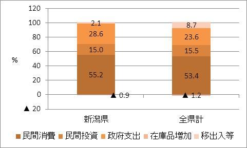 新潟県の名目GDP比率