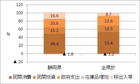 静岡県の名目GDP比率