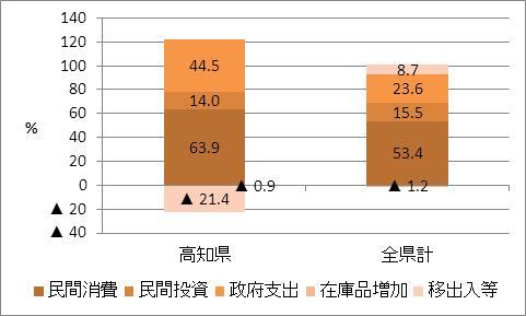 高知県の名目GDP比率