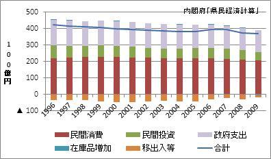 秋田県の名目GDP