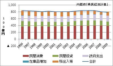 栃木県の名目GDP