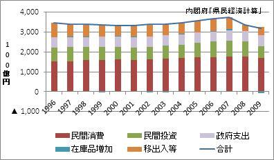 愛知県の名目GDP
