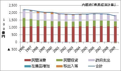 兵庫県の名目GDP