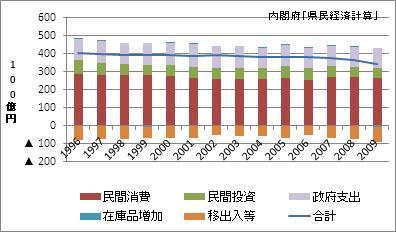 奈良県の名目GDP