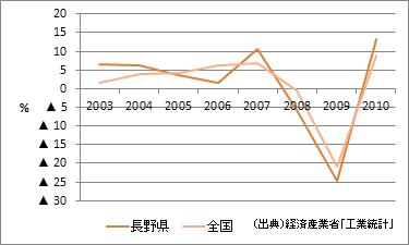 長野県の製造品出荷額等(増加率)