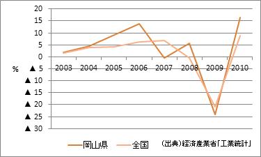岡山県の製造品出荷額等(増加率)