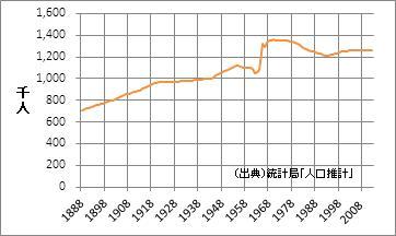 山形県の人口