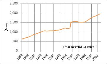 栃木県の人口