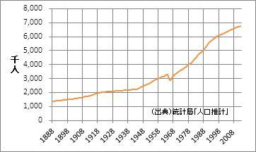 愛知県の人口