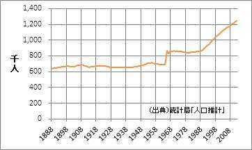 滋賀県の人口