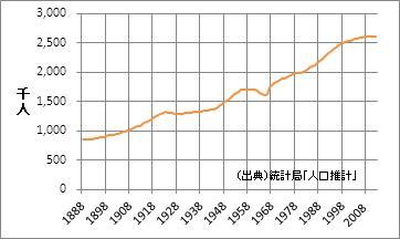 京都府の人口