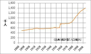奈良県の人口