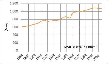 和歌山県の人口