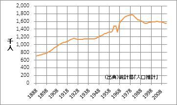 長崎県の人口