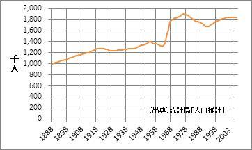 熊本県の人口