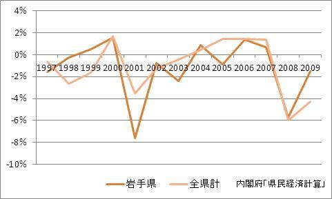 岩手県の1人当たり所得(増加率)