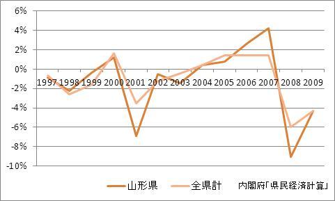 山形県の1人当たり所得(増加率)