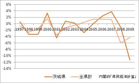 茨城県の1人当たり所得(増加率)