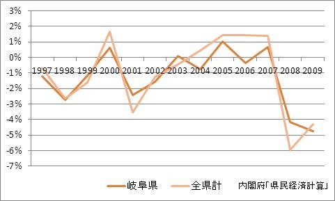 岐阜県の1人当たり所得(増加率)