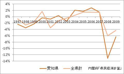 愛知県の1人当たり所得(増加率)