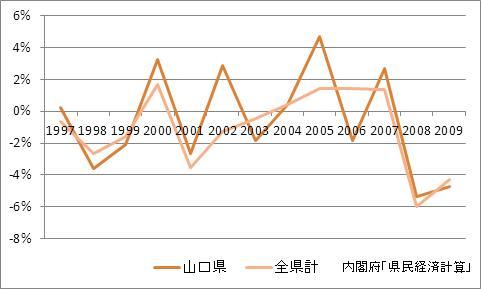 山口県の1人当たり所得(増加率)