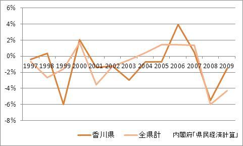 香川県の1人当たり所得(増加率)