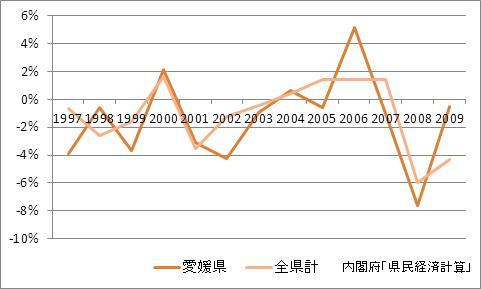 愛媛県の1人当たり所得(増加率)