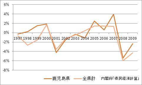 鹿児島県の1人当たり所得(増加率)