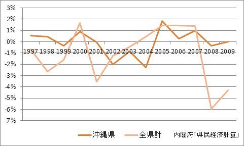 沖縄県の1人当たり所得(増加率)