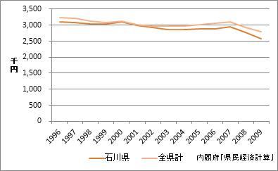 石川県の1人当たり所得