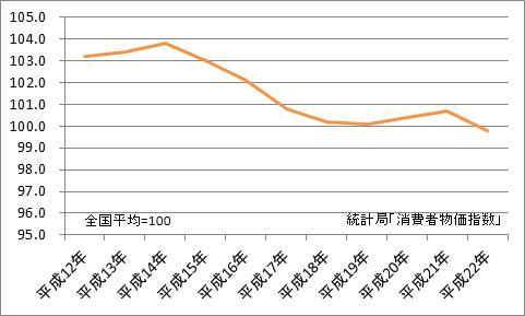 青森市と全国平均の比較(地域差指数)
