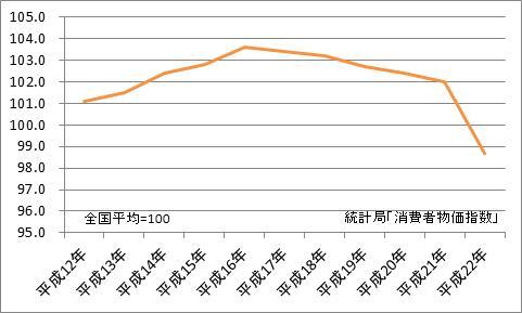 新潟市と全国平均の比較(地域差指数)