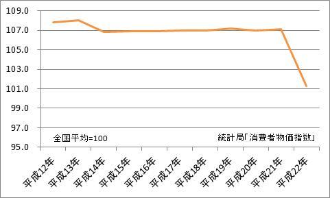 大阪市と全国平均の比較(地域差指数)