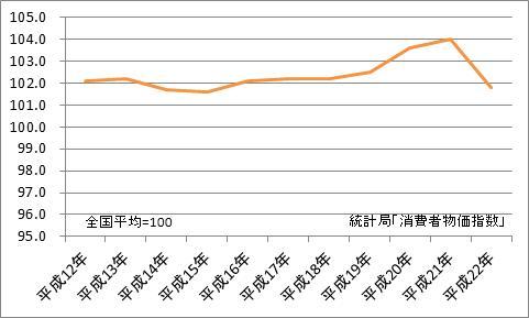 和歌山市と全国平均の比較(地域差指数)