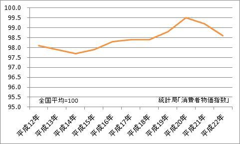 松山市と全国平均の比較(地域差指数)