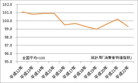高知市と全国平均の比較(地域差指数)
