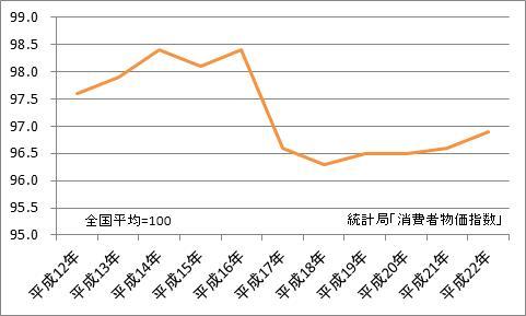 宮崎市と全国平均の比較(地域差指数)