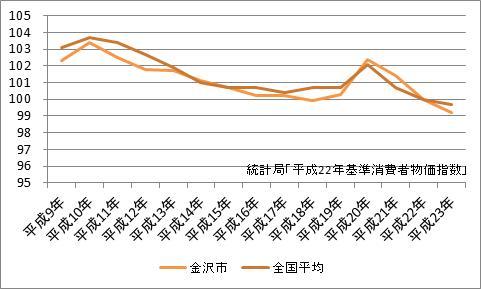 金沢市の消費者物価指数