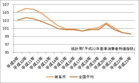 岐阜市の消費者物価指数