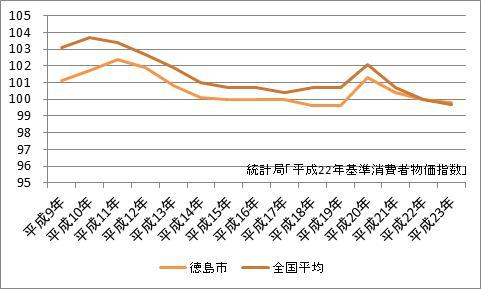徳島市の消費者物価指数