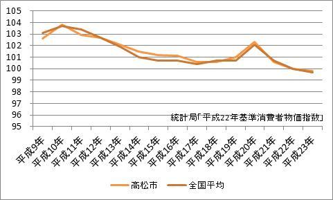 高松市の消費者物価指数