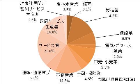 岩手県の産業別GDP比率