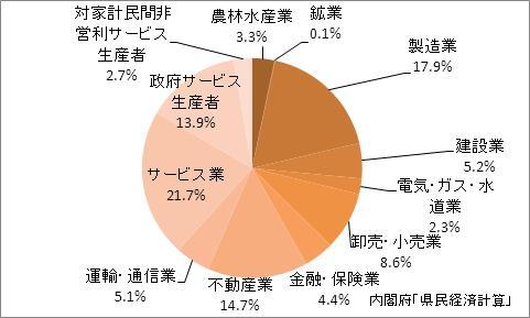 山形県の産業別GDP比率