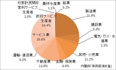 岐阜県の産業別GDP比率
