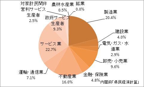 兵庫県の産業別GDP比率
