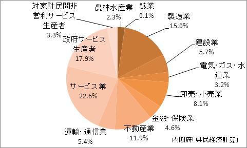鳥取県の産業別GDP比率