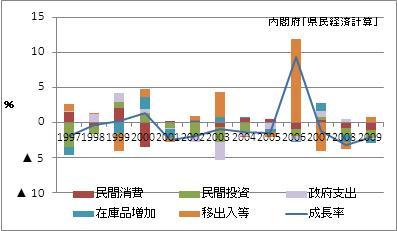 青森県の名目GDP増加率(寄与度)
