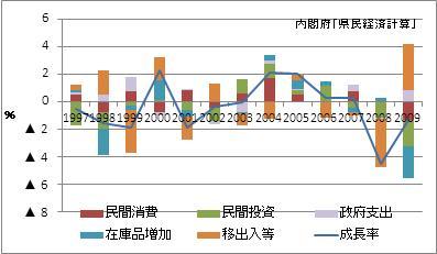 栃木県の名目GDP増加率(寄与度)